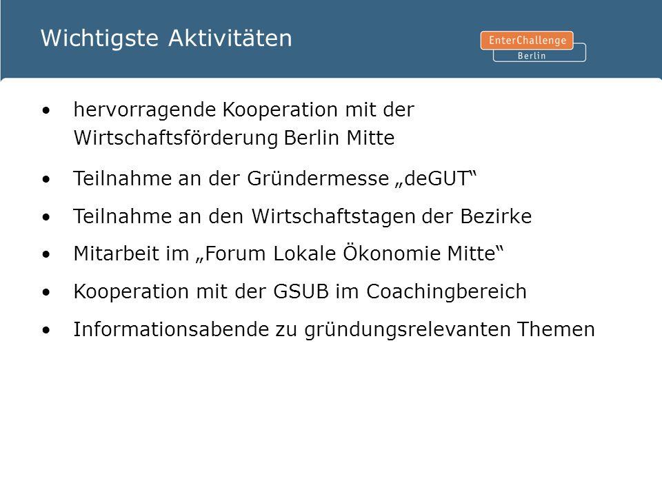 Wichtigste Aktivitäten hervorragende Kooperation mit der Wirtschaftsförderung Berlin Mitte Teilnahme an der Gründermesse deGUT Teilnahme an den Wirtsc