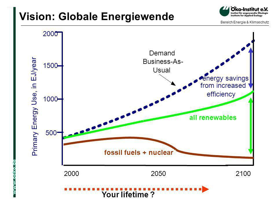 o.de Bereich Energie & Klimaschutz Vision: Globale Energiewende Your lifetime ? 2000 2050 2100 1500 500 P r i m a r y E n e r g y U s e, i n E J / y e