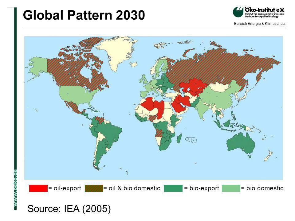 o.de Bereich Energie & Klimaschutz Global Pattern 2030 Source: IEA (2005) = oil-export= oil & bio domestic= bio-export= bio domestic