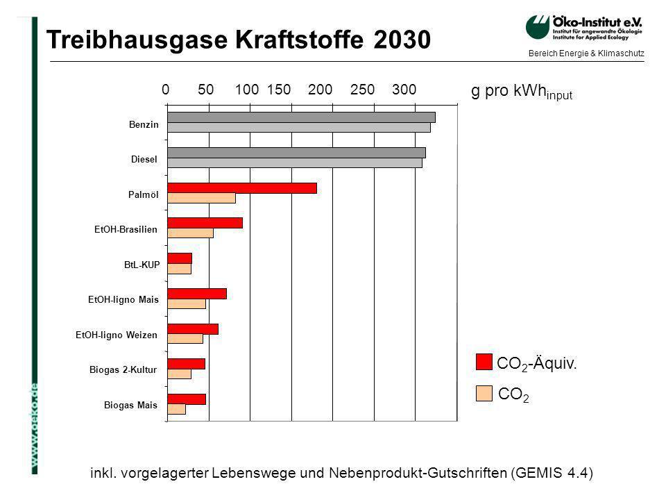 o.de Bereich Energie & Klimaschutz inkl. vorgelagerter Lebenswege und Nebenprodukt-Gutschriften (GEMIS 4.4) Treibhausgase Kraftstoffe 2030 CO 2 -Äquiv