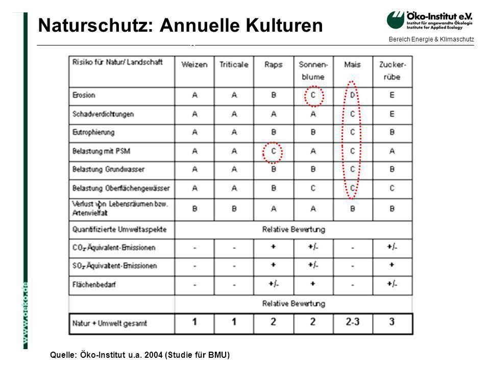 o.de Bereich Energie & Klimaschutz Naturschutz: Annuelle Kulturen Quelle: Öko-Institut u.a. 2004 (Studie für BMU)
