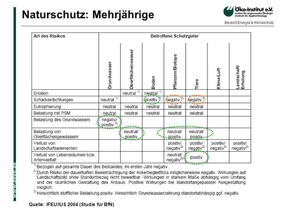 o.de Bereich Energie & Klimaschutz Naturschutz: Mehrjährige Quelle: IFEU/IUS 2004 (Studie für BfN)
