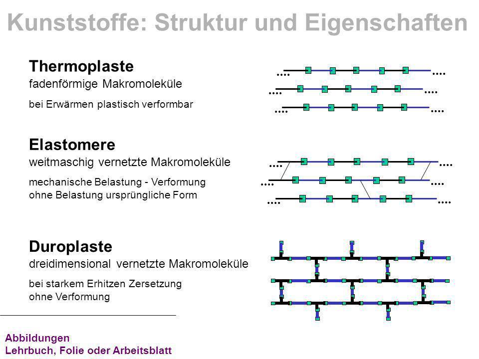 Thermoplaste Duroplaste.... Kunststoffe: Struktur und Eigenschaften Elastomere.... dreidimensional vernetzte Makromoleküle bei starkem Erhitzen Zerset