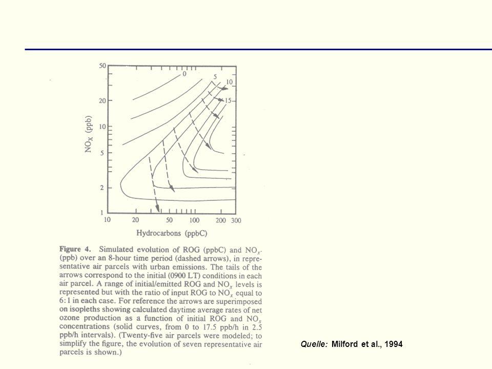Quelle:Milford et al., 1994