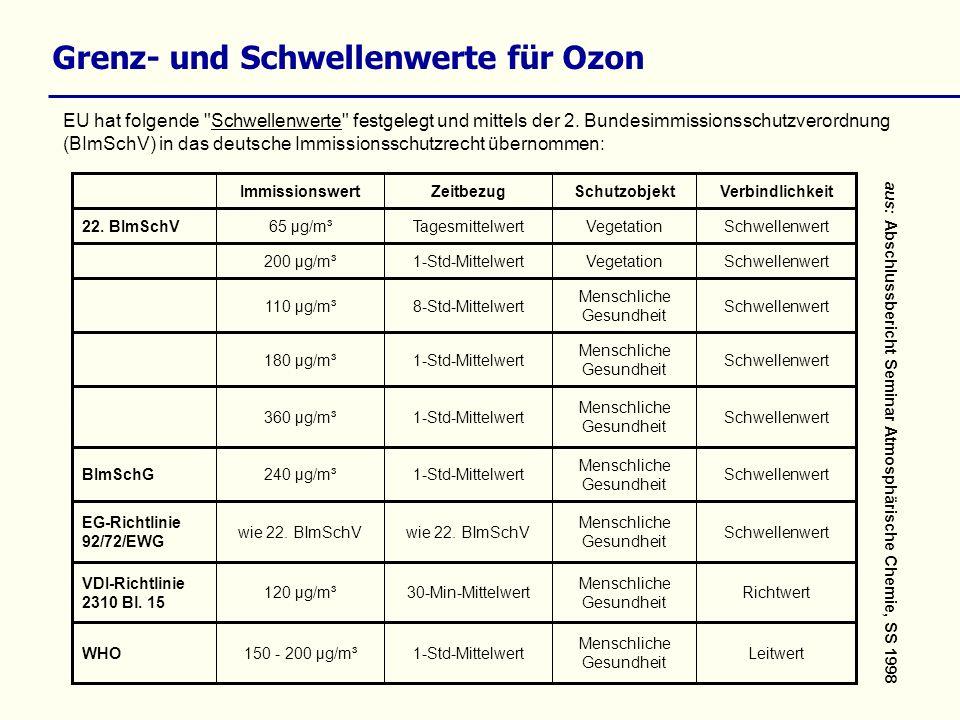 Grenz- und Schwellenwerte für Ozon EU hat folgende