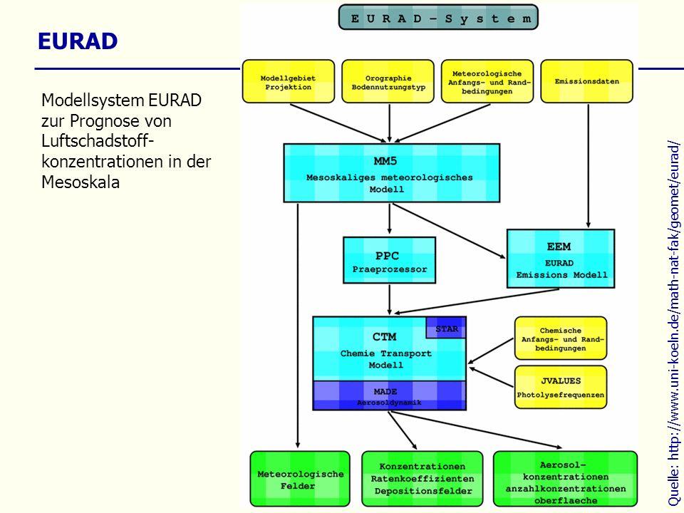EURAD Modellsystem EURAD zur Prognose von Luftschadstoff- konzentrationen in der Mesoskala Quelle: http://www.uni-koeln.de/math-nat-fak/geomet/eurad/