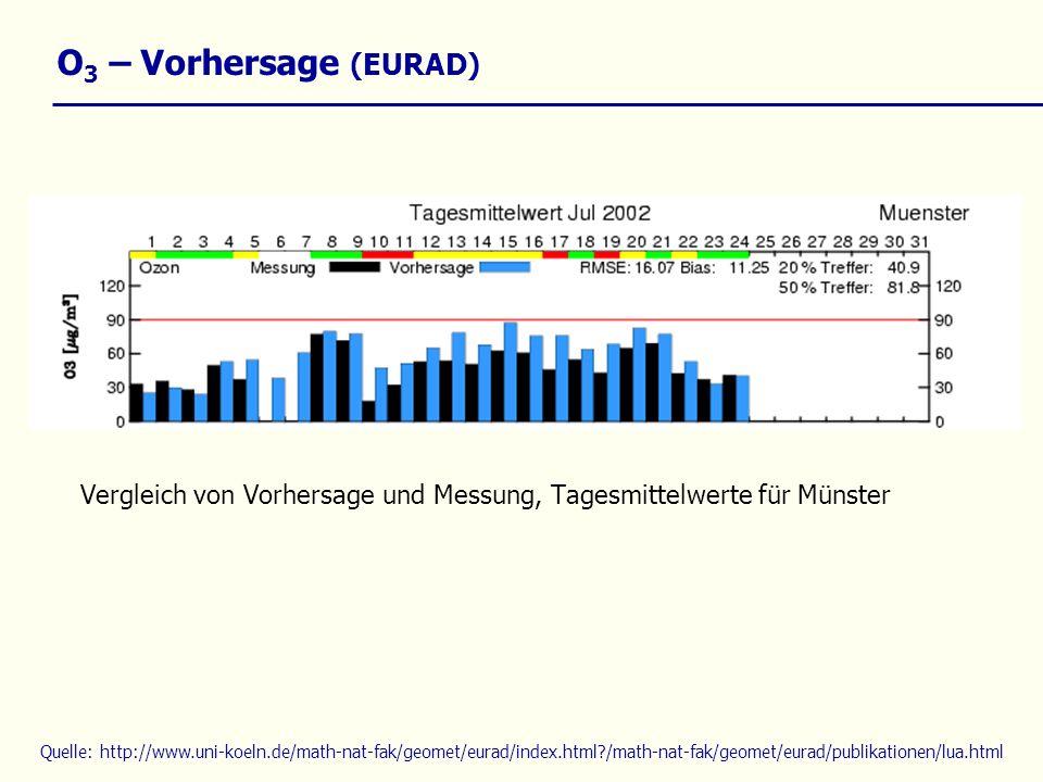 O 3 – Vorhersage (EURAD) Vergleich von Vorhersage und Messung, Tagesmittelwerte für Münster Quelle: http://www.uni-koeln.de/math-nat-fak/geomet/eurad/