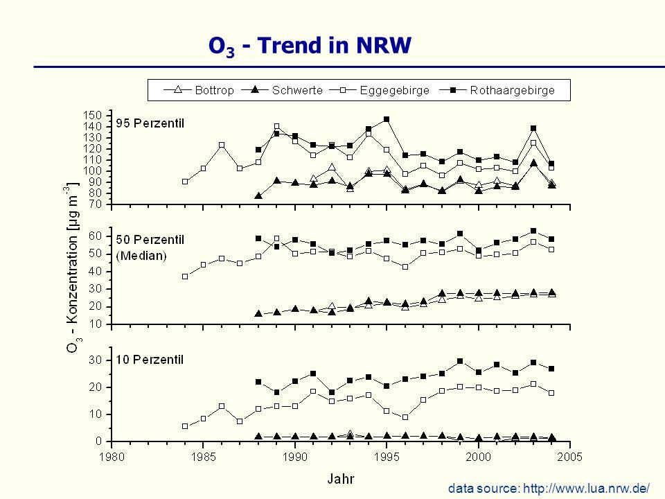 O 3 - Trend in NRW data source: http://www.lua.nrw.de/