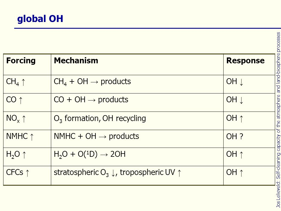 ForcingMechanismResponse CH 4 CH 4 + OH productsOH CO CO + OH productsOH NO x O 3 formation, OH recyclingOH NMHC NMHC + OH productsOH ? H 2 O H 2 O +