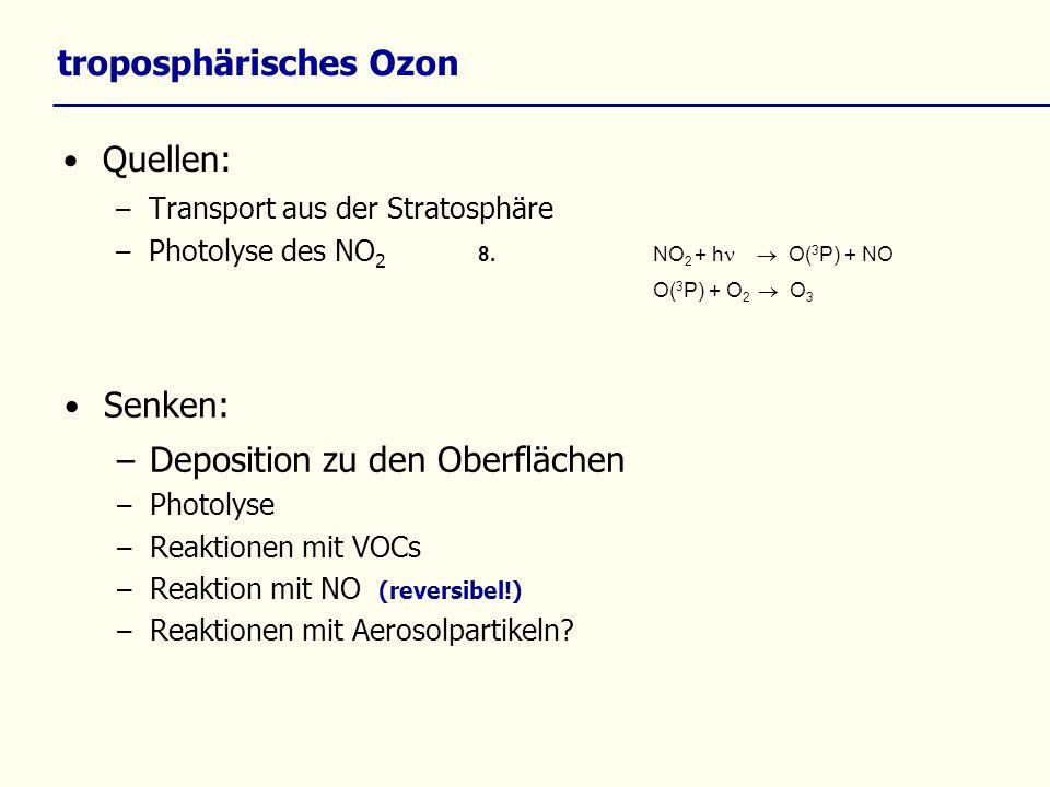 troposphärisches Ozon Quellen: – Transport aus der Stratosphäre – Photolyse des NO 2 8.NO 2 + h O( 3 P) + NO O( 3 P) + O 2 O 3 Senken: – Deposition zu