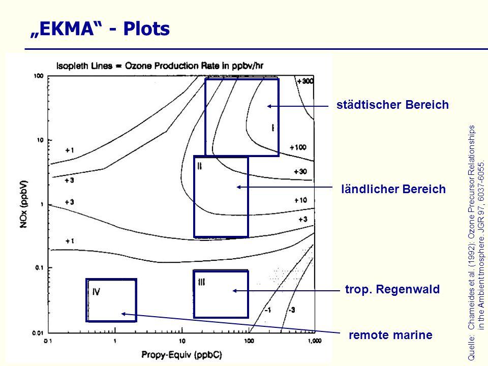 Quelle:Chameides et al. (1992): Ozone Precursor Relationships in the Ambient tmosphere. JGR 97, 6037-6055. EKMA - Plots städtischer Bereich ländlicher