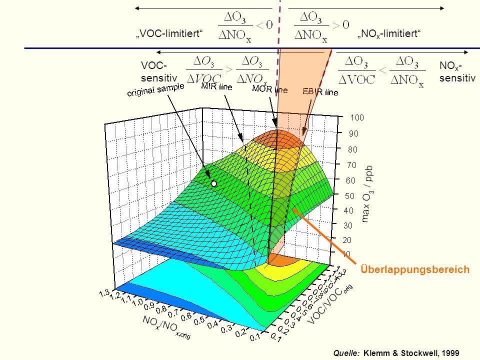 Quelle:Klemm & Stockwell, 1999 NO x -limitiertVOC-limitiert NO x - sensitiv VOC- sensitiv Überlappungsbereich
