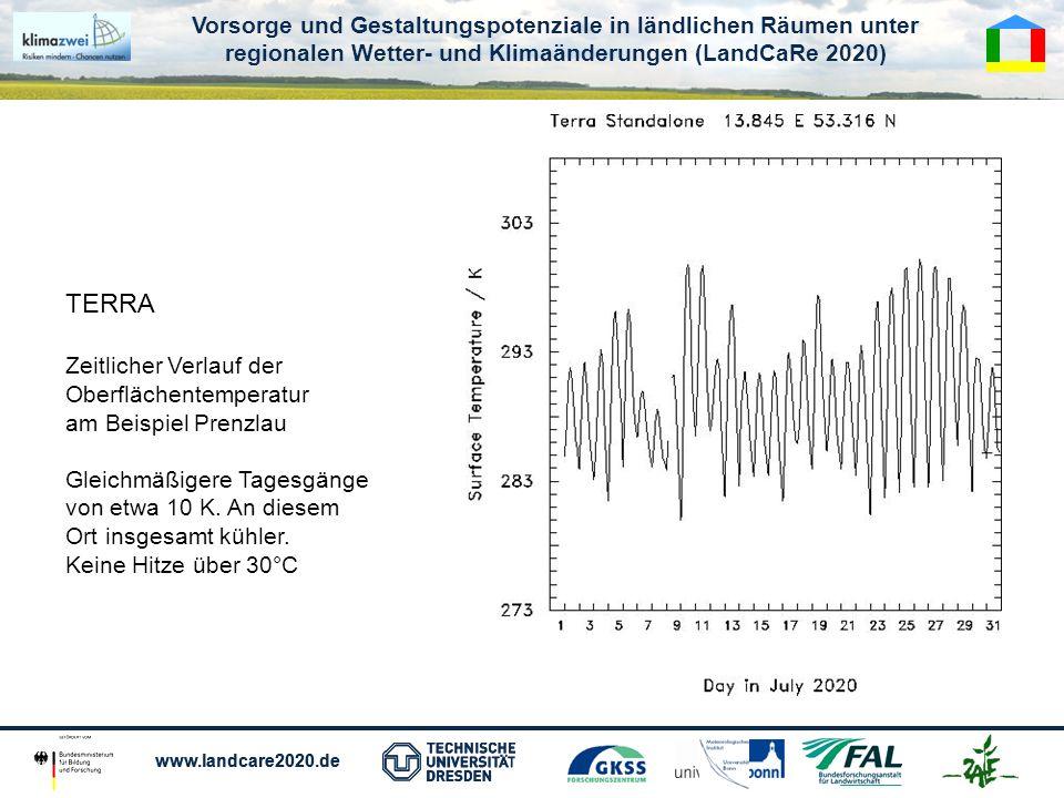 Vorsorge und Gestaltungspotenziale in ländlichen Räumen unter regionalen Wetter- und Klimaänderungen (LandCaRe 2020) www.landcare2020.de Vorsorge und Gestaltungspotenziale in ländlichen Räumen unter regionalen Wetter- und Klimaänderungen (LandCaRe 2020) www.landcare2020.de TERRA Zeitlicher Verlauf der Oberflächentemperatur am Beispiel Prenzlau Gleichmäßigere Tagesgänge von etwa 10 K.