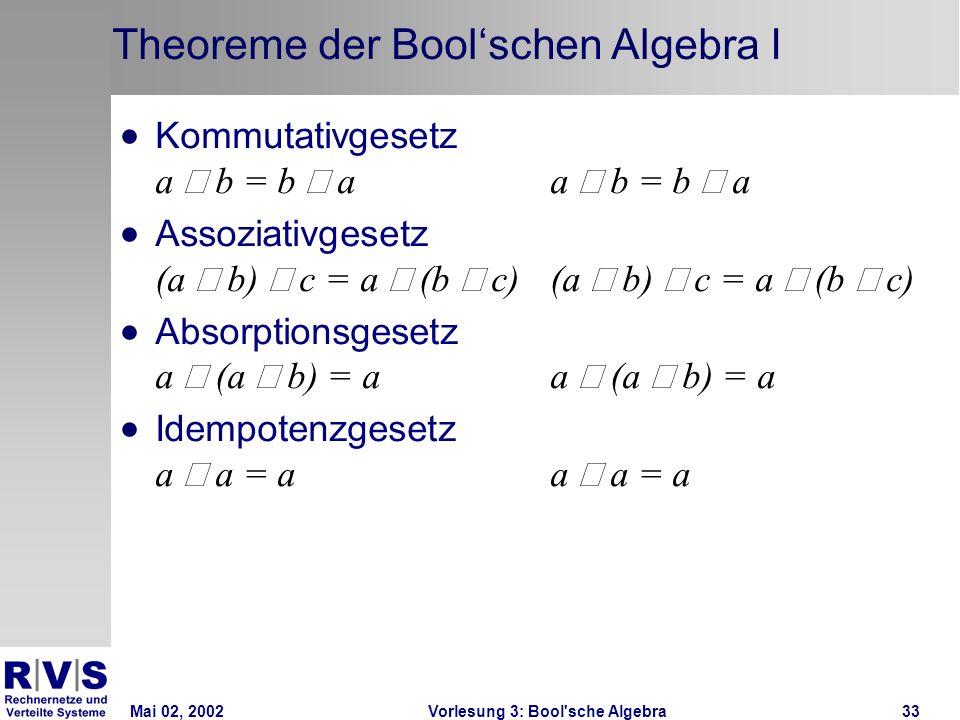 Mai 02, 2002Vorlesung 3: Bool sche Algebra33 Theoreme der Boolschen Algebra I Kommutativgesetz a b = b aa b = b a Assoziativgesetz (a b) c = a (b c)(a b) c = a (b c) Absorptionsgesetz a (a b) = aa (a b) = a Idempotenzgesetz a a = aa a = a