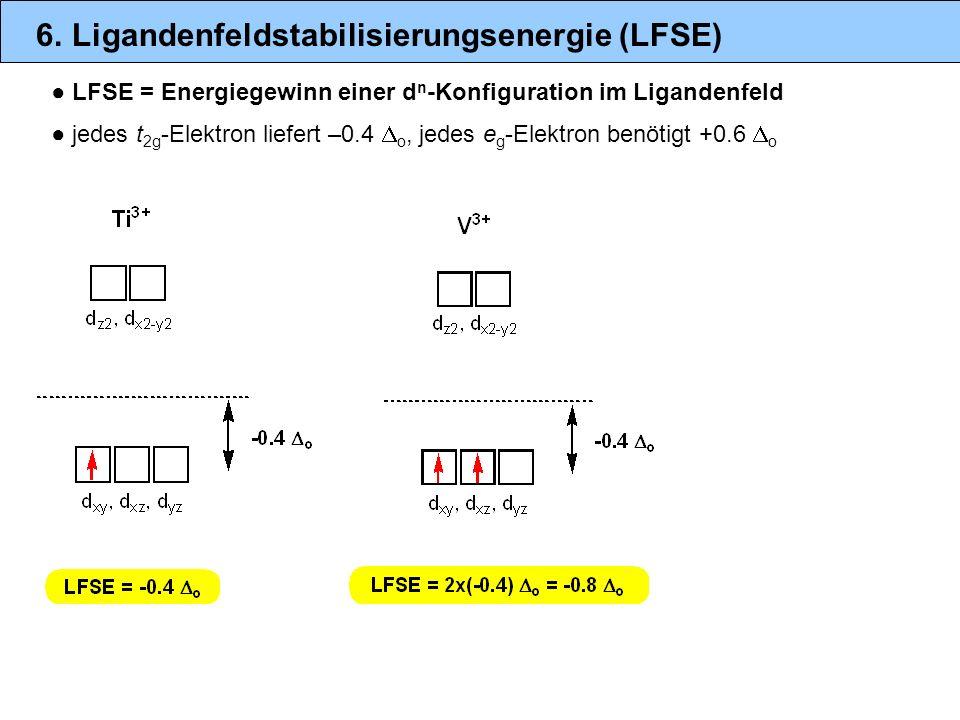 6. Ligandenfeldstabilisierungsenergie (LFSE) LFSE = Energiegewinn einer d n -Konfiguration im Ligandenfeld jedes t 2g -Elektron liefert –0.4 o, jedes