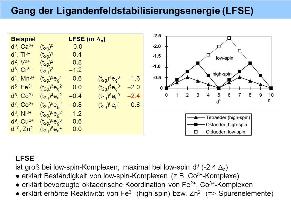 Gang der Ligandenfeldstabilisierungsenergie (LFSE) Beispiel LFSE (in o ) d 0, Ca 2+ (t 2g ) 0 0.0 d 1, Ti 3+ (t 2g ) 1 0.4 d 2, V 3+ (t 2g ) 2 0.8 d 3