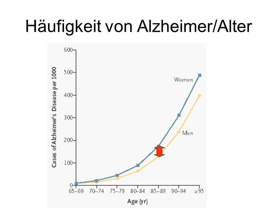 Häufigkeit von Alzheimer/Alter