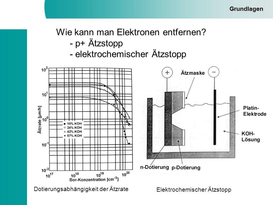 Grundlagen Wie kann man Elektronen entfernen? - p+ Ätzstopp - elektrochemischer Ätzstopp Dotierungsabhängigkeit der Ätzrate Elektrochemischer Ätzstopp