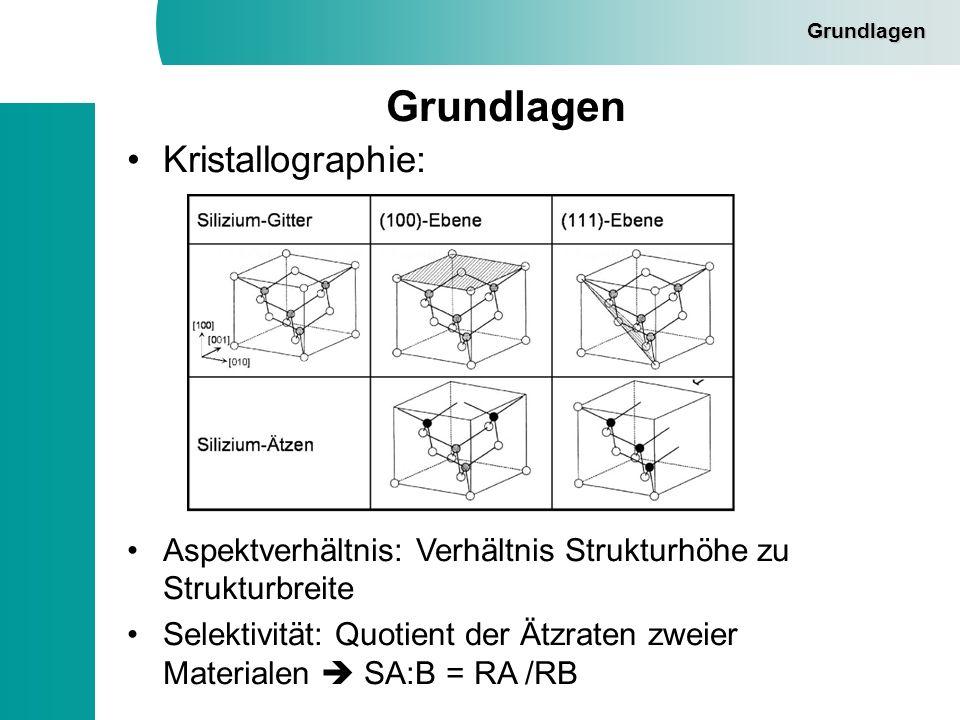 Grundlagen Kristallographie: Aspektverhältnis: Verhältnis Strukturhöhe zu Strukturbreite Selektivität: Quotient der Ätzraten zweier Materialen SA:B =