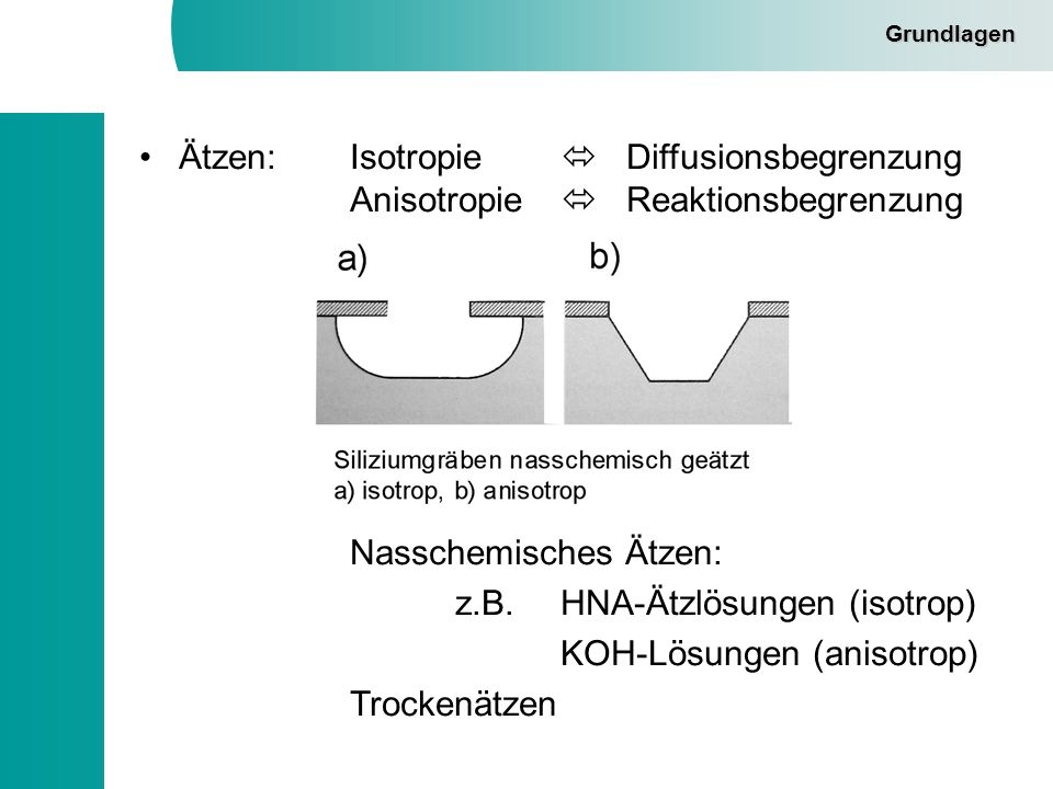 Grundlagen –HNA: - hydrofluoric acid, nitric acid, acetic acid Flusssäure, Salpetersäure, Essigsäure HF, HNO 3,CH 3 COOH - Ätzstopp an niedrig dotierten n- und p- Schichten - Ätzprozess diffusionslimitiert (isotrop) - geringe Selektivität gegenüber SiO 2 HNO3 oxidiert das Silizium: 3 Si + 4 HNO 3 3 SiO 2 + 4NO + 2 H 2 O HF trägt das Oxid ab: 3 SiO 2 + 18 HF 3 H 2 SiF 6 + 6 H 2 O Gesamtgleichung: 18 HF + 4 NHO 3 + 3 Si 3 H 2 SiF 6 + 4 NO + 8 H 2 O Ätzrate HNA-Lösung [µm]