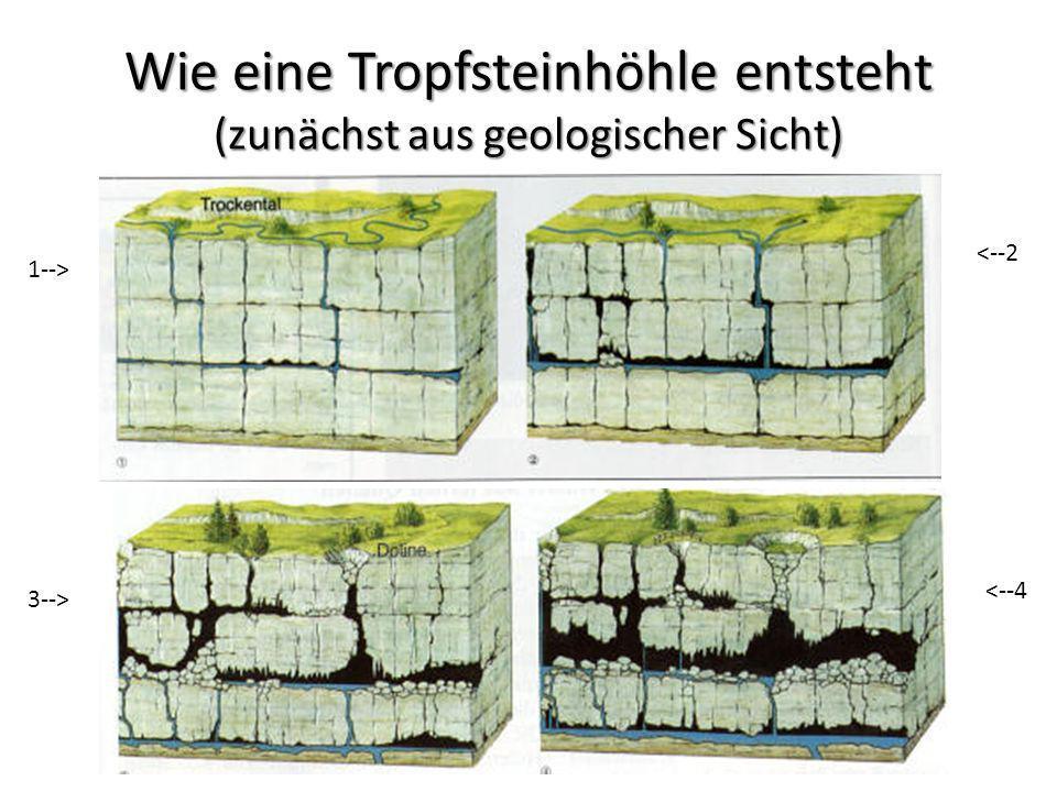 Wie eine Tropfsteinhöhle entsteht (zunächst aus geologischer Sicht) 1--> <--2 3--> <--4