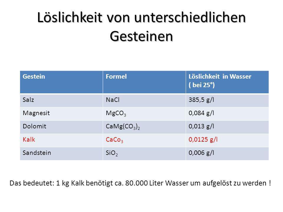 Löslichkeit von unterschiedlichen Gesteinen GesteinFormelLöslichkeit in Wasser ( bei 25°) SalzNaCl385,5 g/l MagnesitMgCO 3 0,084 g/l DolomitCaMg(CO 3 ) 2 0,013 g/l KalkCaCo 3 0,0125 g/l SandsteinSiO 2 0,006 g/l Das bedeutet: 1 kg Kalk benötigt ca.