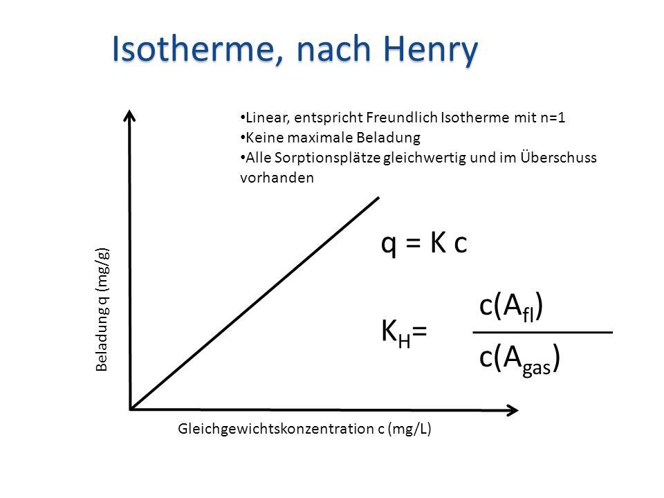 Beladung q (mg/g) Gleichgewichtskonzentration c (mg/L) Isotherme, nach Henry Linear, entspricht Freundlich Isotherme mit n=1 Keine maximale Beladung A