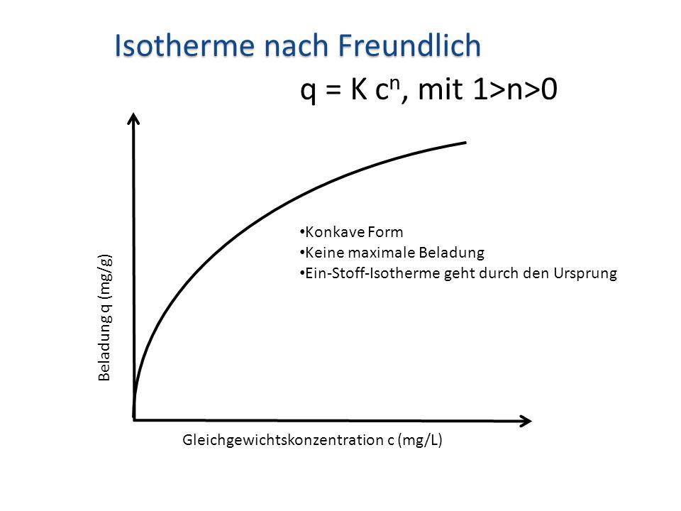 Beladung q (mg/g) Gleichgewichtskonzentration c (mg/L) Isotherme nach Freundlich Konkave Form Keine maximale Beladung Ein-Stoff-Isotherme geht durch d