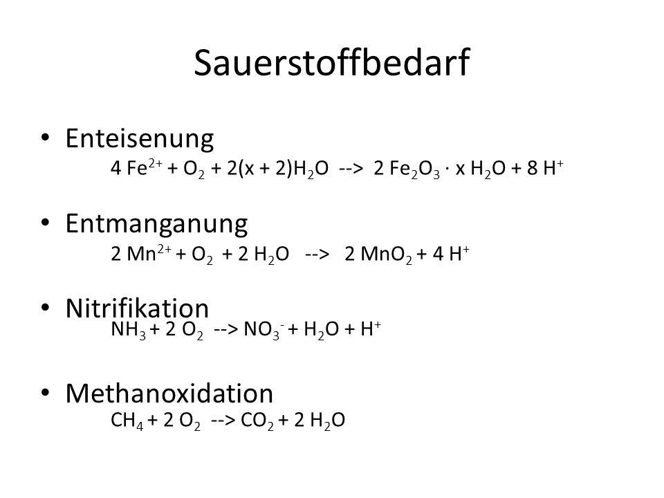 Sauerstoffbedarf Enteisenung Entmanganung Nitrifikation Methanoxidation 4 Fe 2+ + O 2 + 2(x + 2)H 2 O --> 2 Fe 2 O 3 · x H 2 O + 8 H + 2 Mn 2+ + O 2 +