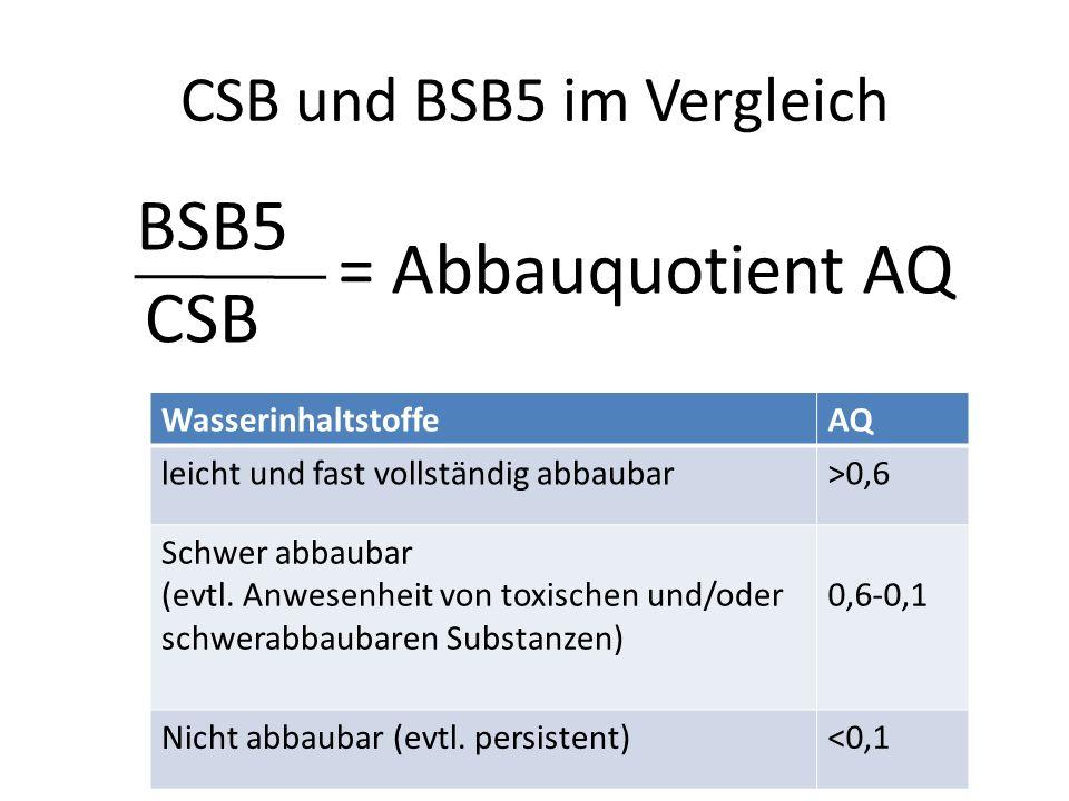 CSB und BSB5 im Vergleich CSB BSB5 = Abbauquotient AQ WasserinhaltstoffeAQ leicht und fast vollständig abbaubar>0,6 Schwer abbaubar (evtl. Anwesenheit