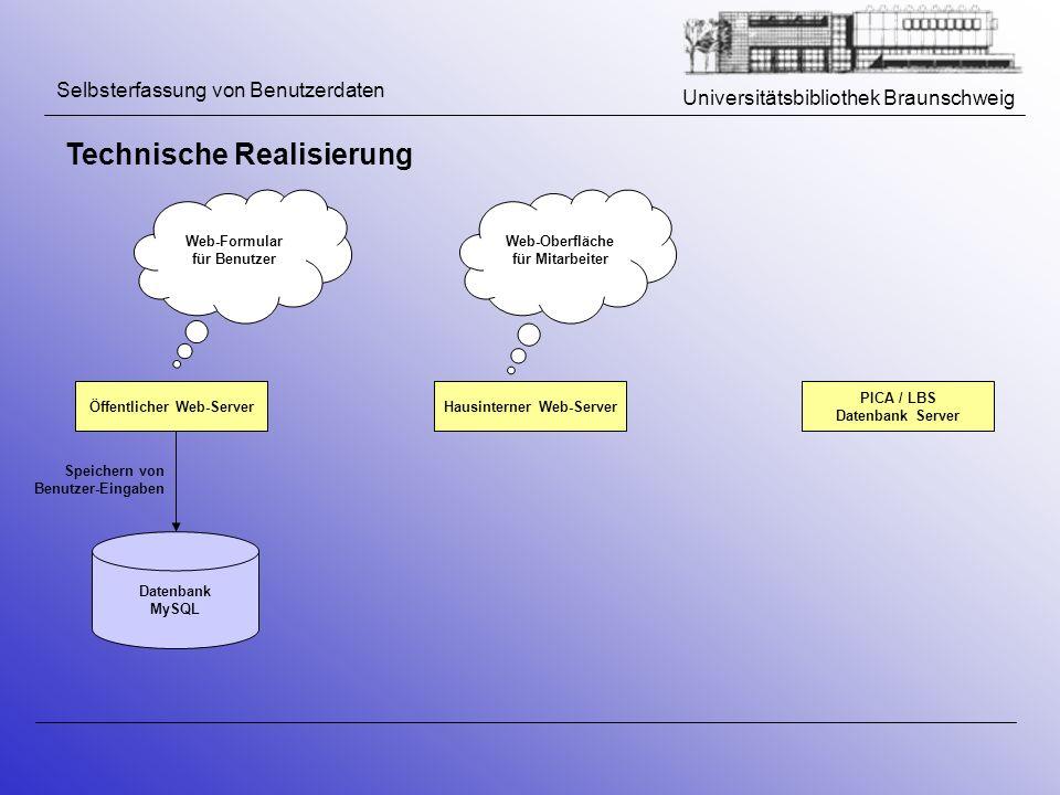 Universitätsbibliothek Braunschweig Selbsterfassung von Benutzerdaten Technische Realisierung Datenbank MySQL Hausinterner Web-Server PICA / LBS Daten