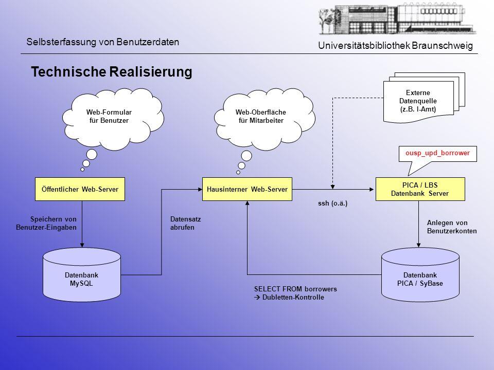 Universitätsbibliothek Braunschweig Selbsterfassung von Benutzerdaten Technische Realisierung Datenbank PICA / SyBase Öffentlicher Web-ServerHausinter
