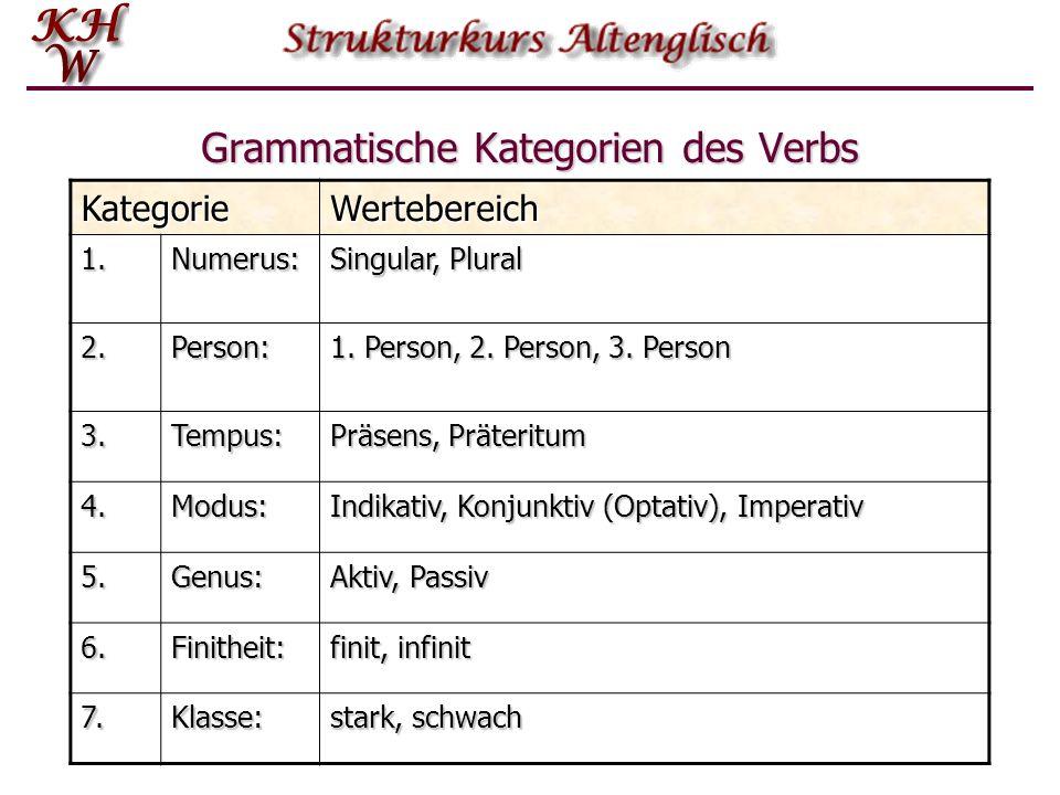 Grammatische Kategorien des Verbs KategorieWertebereich 1.Numerus: Singular, Plural 2.Person: 1. Person, 2. Person, 3. Person 3.Tempus: Präsens, Präte
