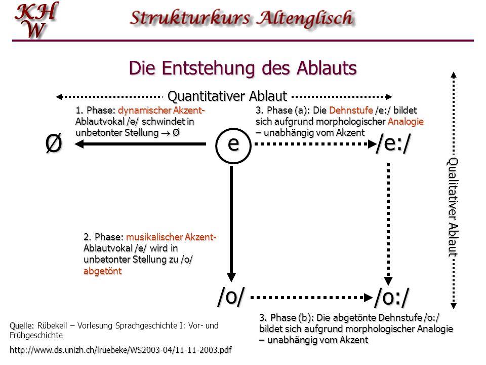 Die Stammbildung der starken Verben Das ursprüngliche Bauprinzip wurde durch eine Reihe von phonologischen Veränderungen verdunkelt.