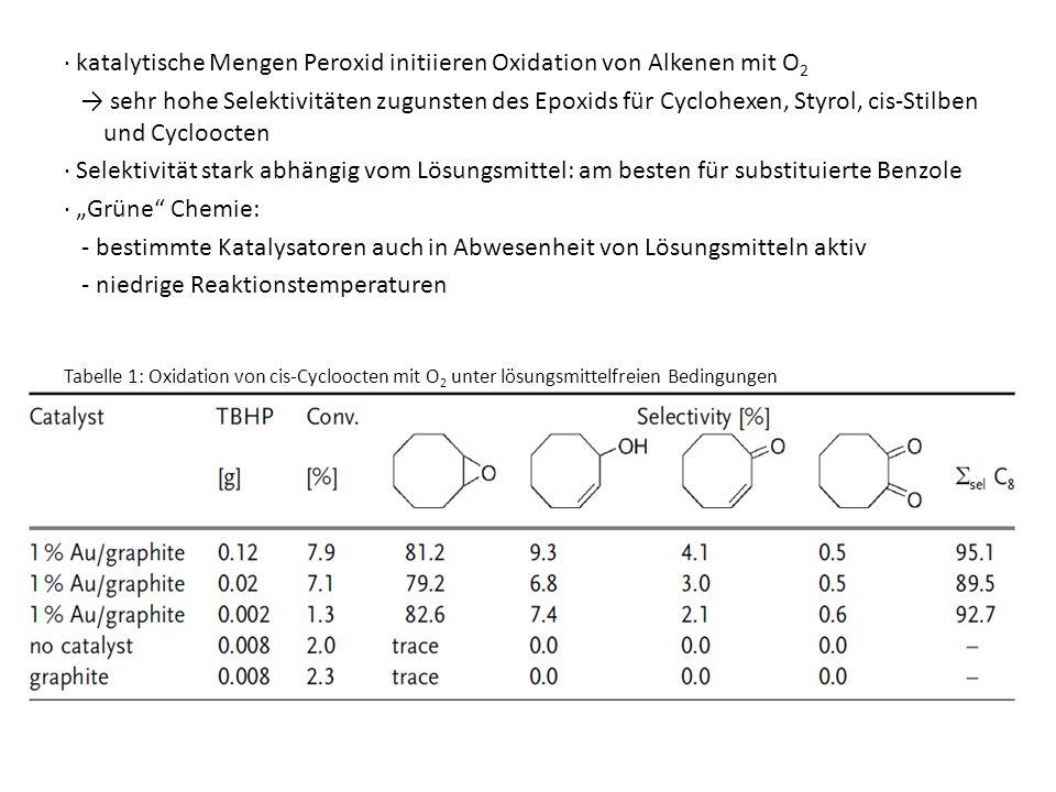 katalytische Mengen Peroxid initiieren Oxidation von Alkenen mit O 2 sehr hohe Selektivitäten zugunsten des Epoxids für Cyclohexen, Styrol, cis-Stilbe