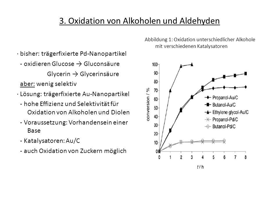 3. Oxidation von Alkoholen und Aldehyden bisher: trägerfixierte Pd-Nanopartikel - oxidieren Glucose Gluconsäure Glycerin Glycerinsäure aber: wenig sel