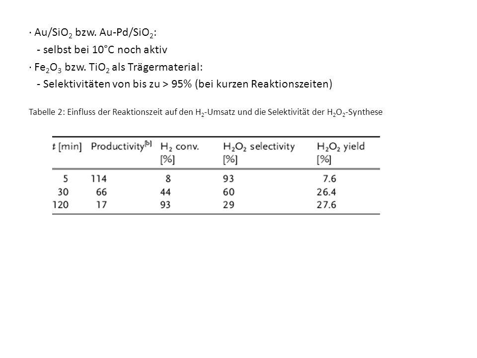 Au/SiO 2 bzw. Au-Pd/SiO 2 : - selbst bei 10°C noch aktiv Fe 2 O 3 bzw. TiO 2 als Trägermaterial: - Selektivitäten von bis zu > 95% (bei kurzen Reaktio