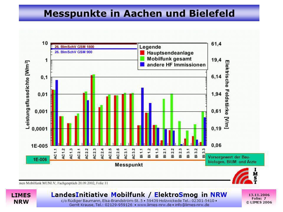 13.11.2006 Folie: 7 © LIMES 2006 LandesInitiative Mobilfunk / ElektroSmog in NRW c/o Rüdiger Baumann, Elsa-Brandström-St. 5 59439 Holzwickede Tel.: 02