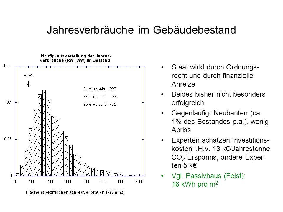 Einsparpotentiale Grundsätzlich vorhandene Ein- sparpotentiale sind beträchtlich Beispiele: Standby-Verluste in Haushal- ten, Handel, Gewerbe: 25-30 T