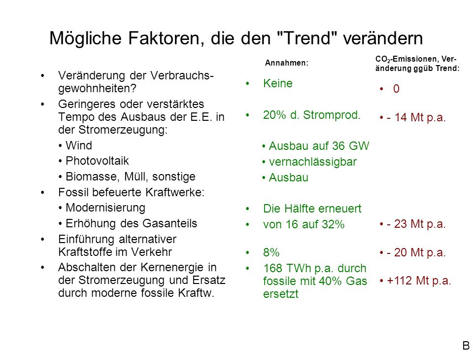 Die erneuerbaren Energien für die Stromerzeugung Anstieg von 18 TWh (Wasser) i.J. 1990 auf 55 TWh (meist Wind, z.T. Biomasse) i.J. 2004. Weiterer Ausb