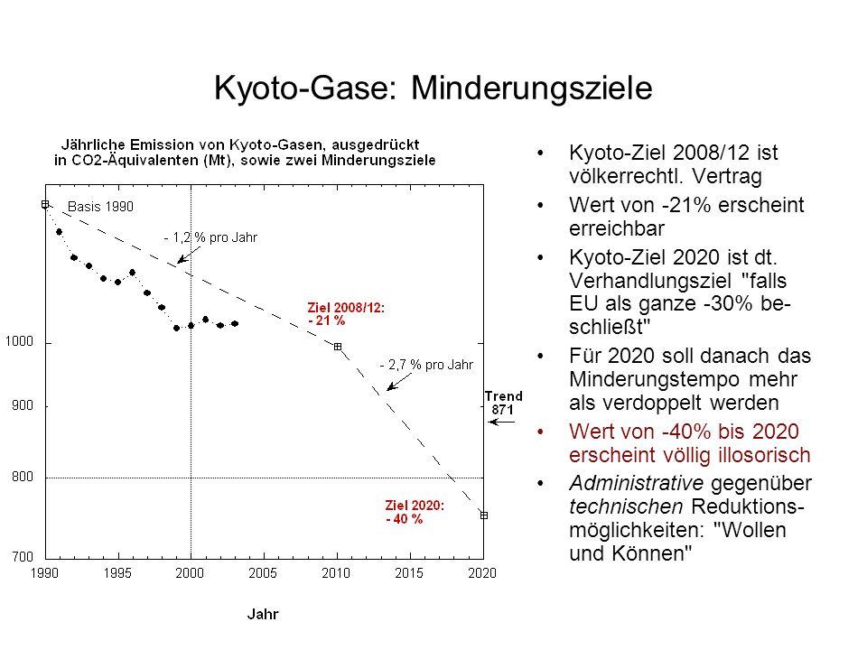 Einbeziehung der wichtigsten anderen Treibhausgase: Methan (CH 4 ) und Lachgas (N 2 0) Reduzierung von CH 4 und N 2 O ging 6- bis 7- mal so schnell wi