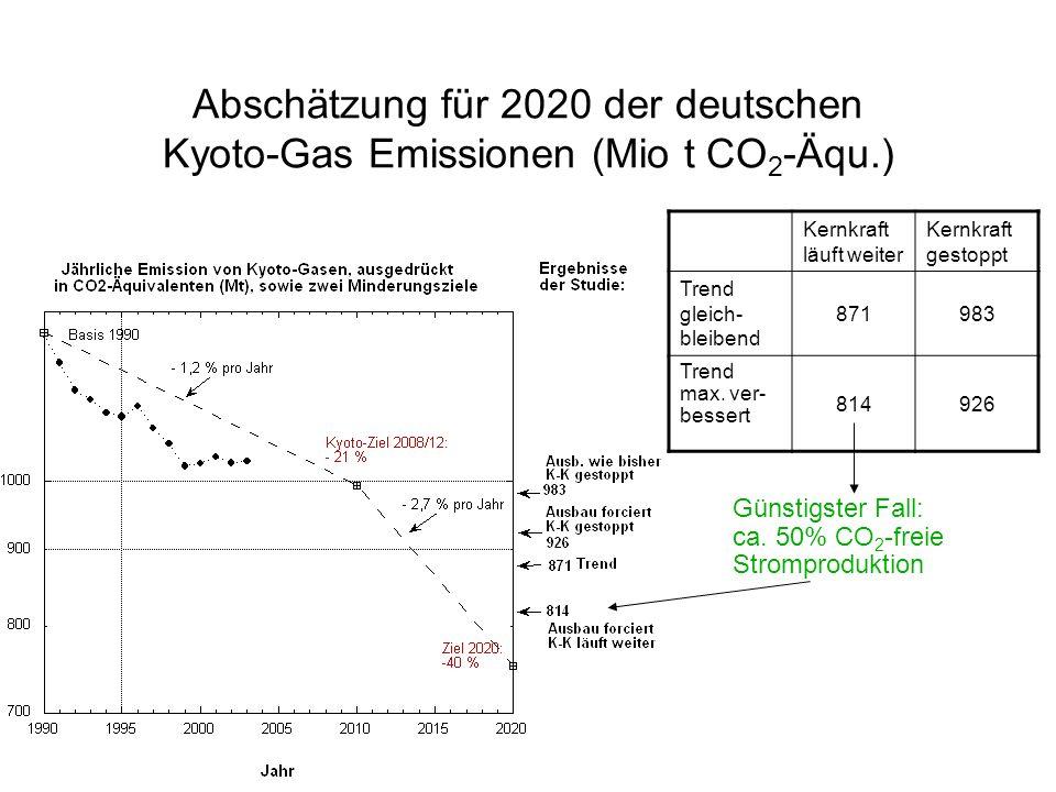 Kyoto-Gase: Minderungsziele Kyoto-Ziel 2008/12 ist völkerrechtl. Vertrag Wert von -21% erscheint erreichbar Kyoto-Ziel 2020 ist dt. Verhandlungsziel