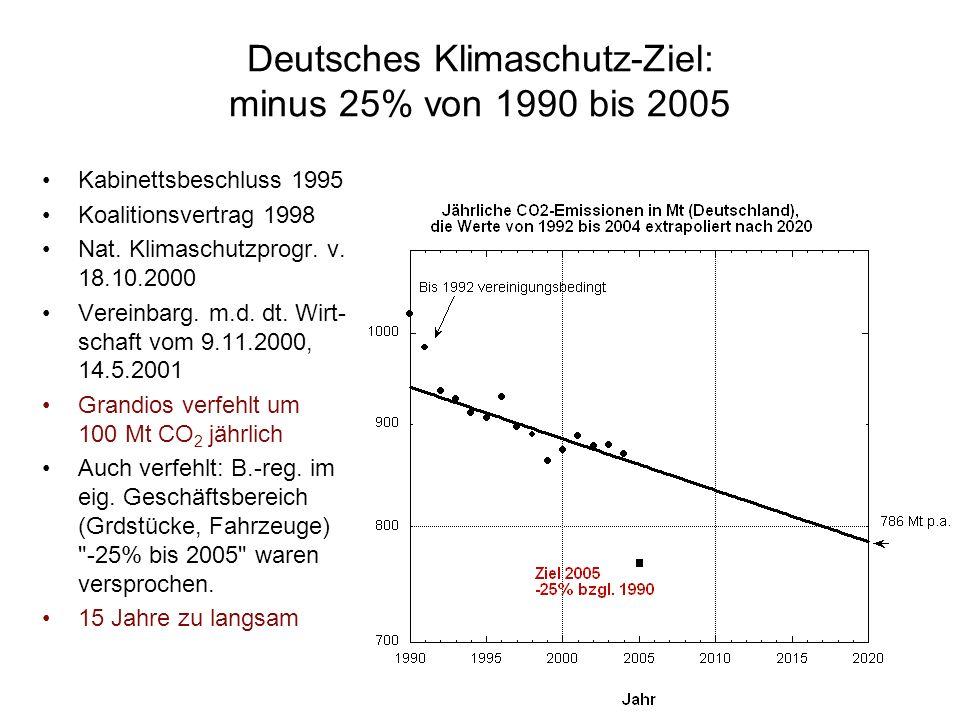Sinn und Zweck einer deutschen Klimapolitik Deutschland und Europa haben ihren Beitrag zu diesem Welt- problem zu leisten. Der deutsche Beitrag zu den