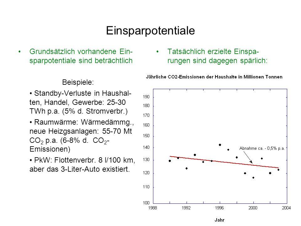 CO 2 -Reduktionen um 15 Jahre zu langsam: Weiterer Fortgang des Vortrags Einbeziehung der anderen Treib- hausgase Methan (CH 4 ) und Lachgas (N 2 O) D