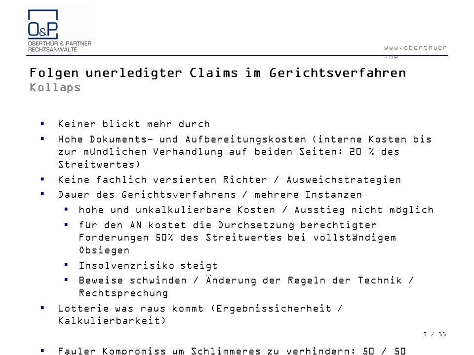 www.oberthuer.de 5 / 11 Folgen unerledigter Claims im Gerichtsverfahren Kollaps Keiner blickt mehr durch Hohe Dokuments- und Aufbereitungskosten (inte