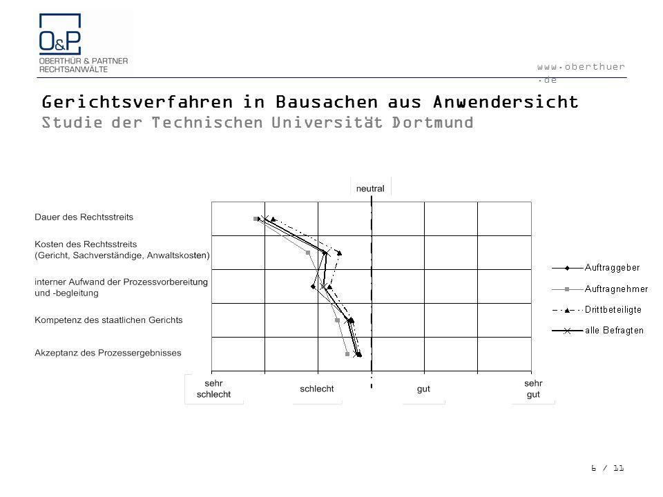 www.oberthuer.de 6 / 11 Gerichtsverfahren in Bausachen aus Anwendersicht Studie der Technischen Universität Dortmund