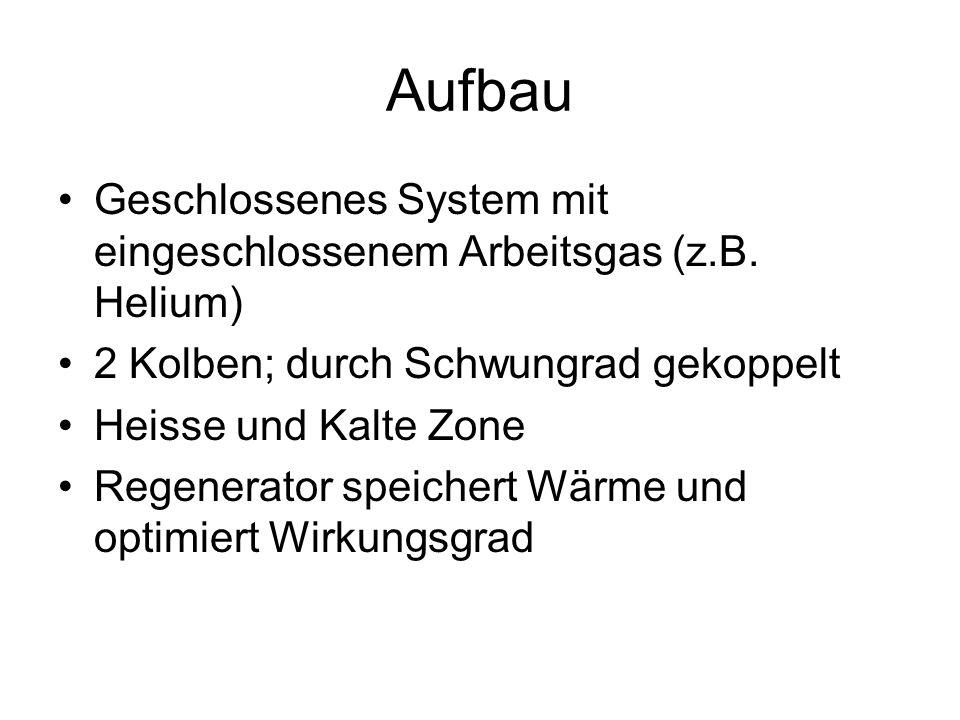 Aufbau Geschlossenes System mit eingeschlossenem Arbeitsgas (z.B.