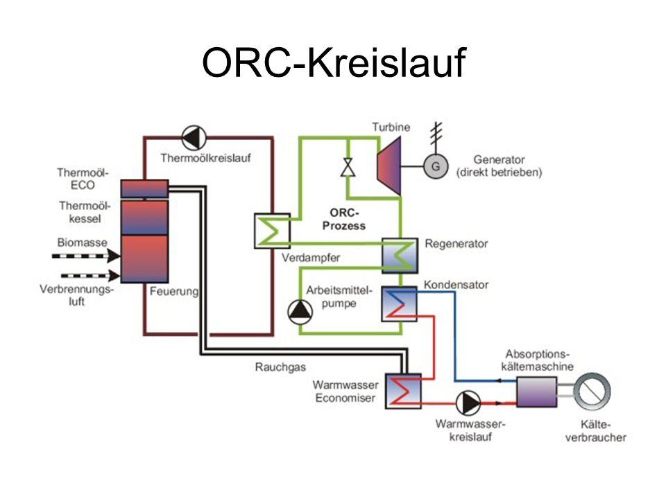 ORC-Kreislauf