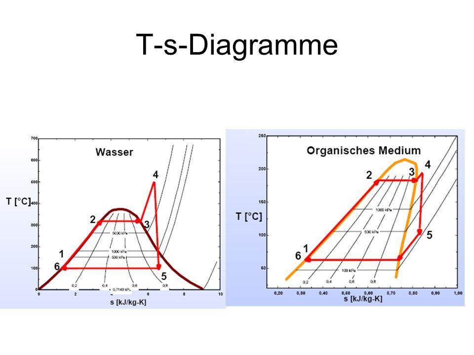 T-s-Diagramme