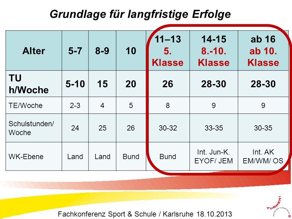 Alter5-78-910 11–13 5.Klasse 14-15 8.-10. Klasse ab 16 ab 10.